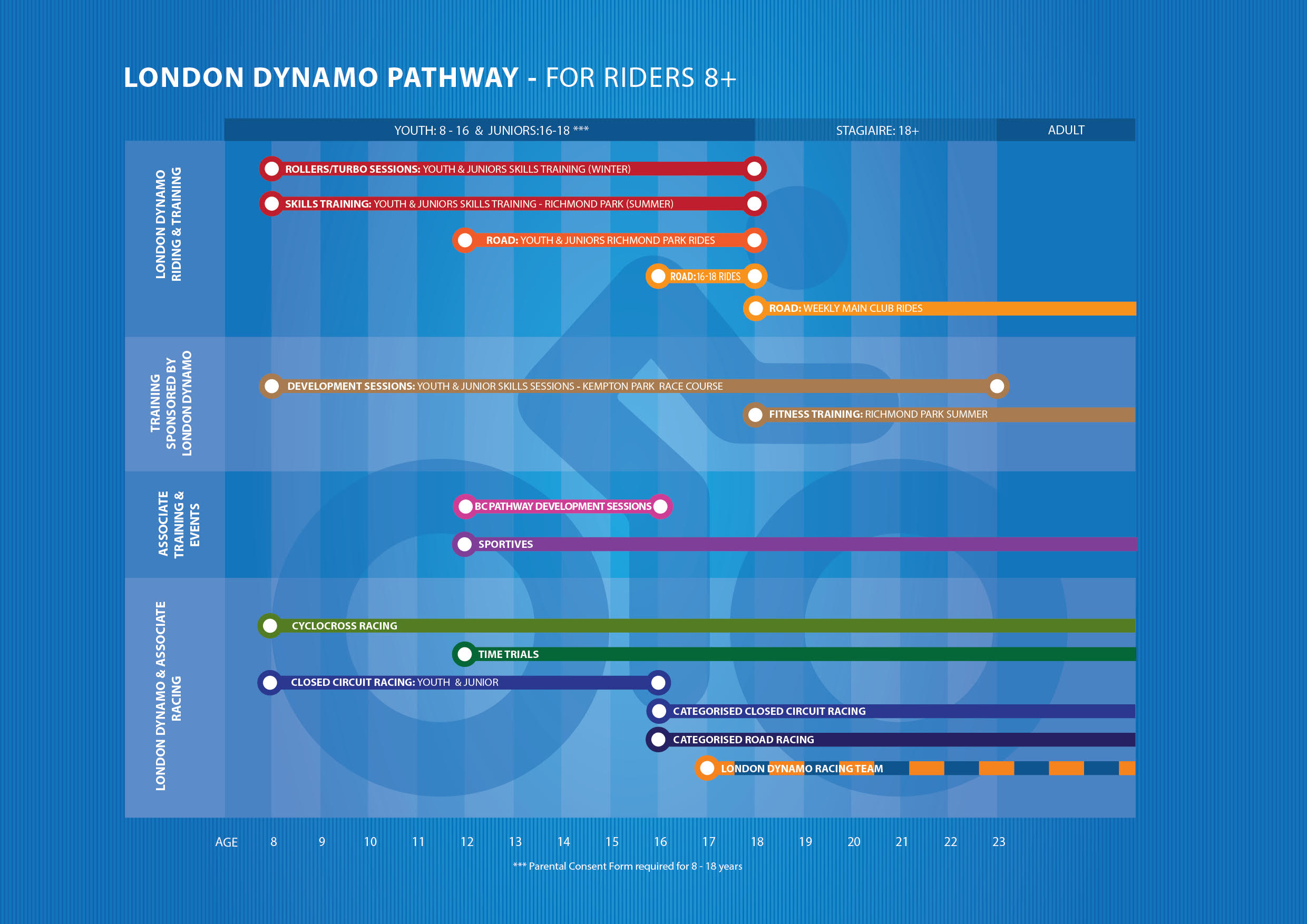 London Dynamo Pathway For Riders 8+